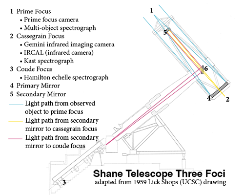 Diagram of Shane telescope foci, mirrors, and light paths