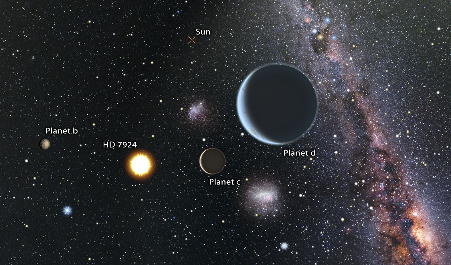 Planets around HD7924