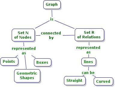 Links To Information About Concept Maps